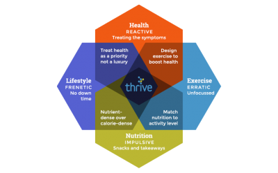 A unified approach to thriving
